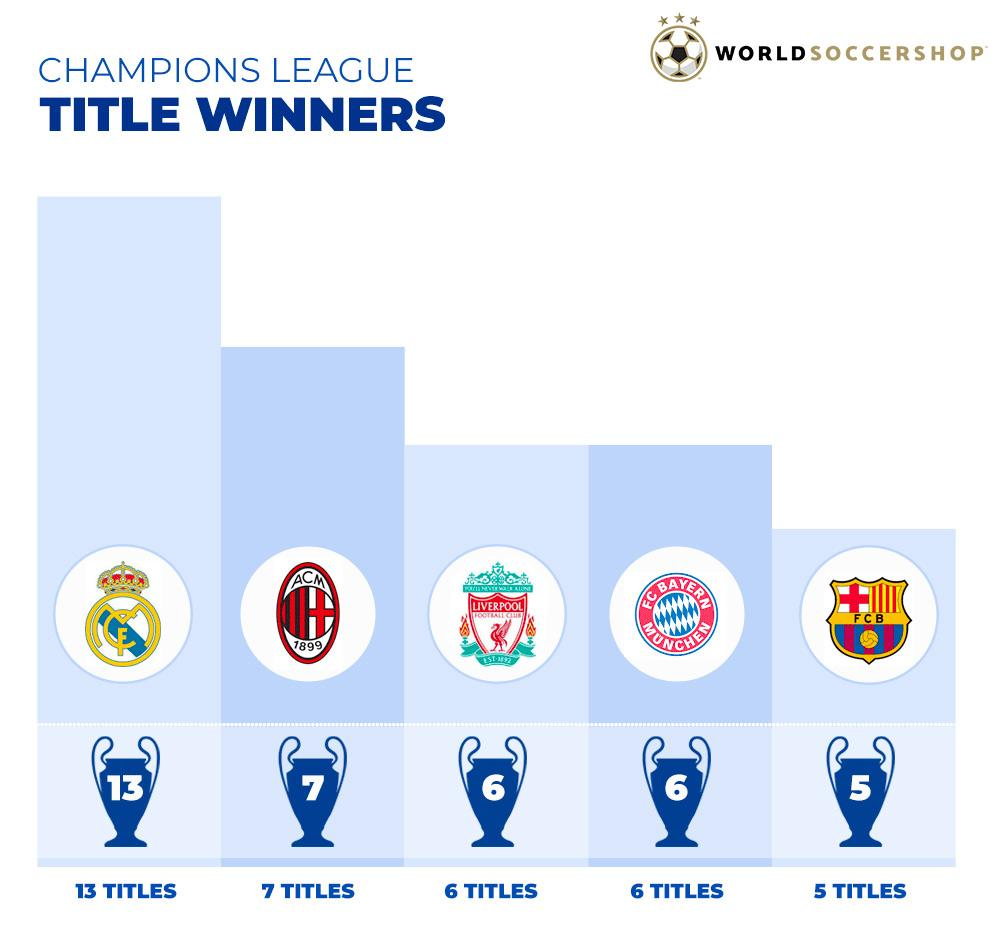 Best Clubs in UCL History